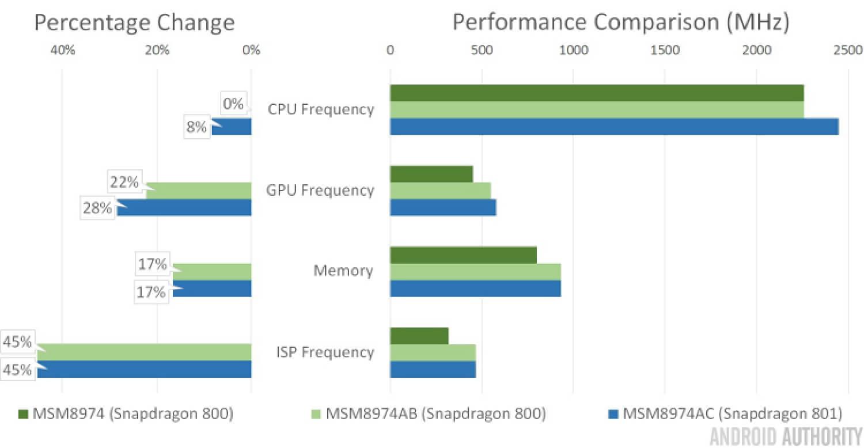 Сравнение Snapdragon 800 и 801