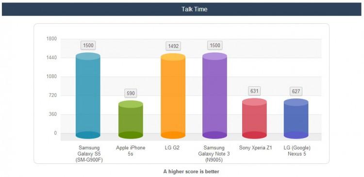 Тест батареи Galaxy S5