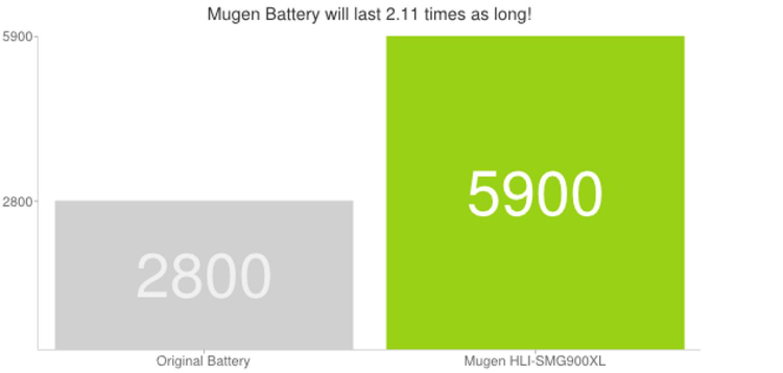 Аккумулятор Mugen Power для Samsung Galaxy S5