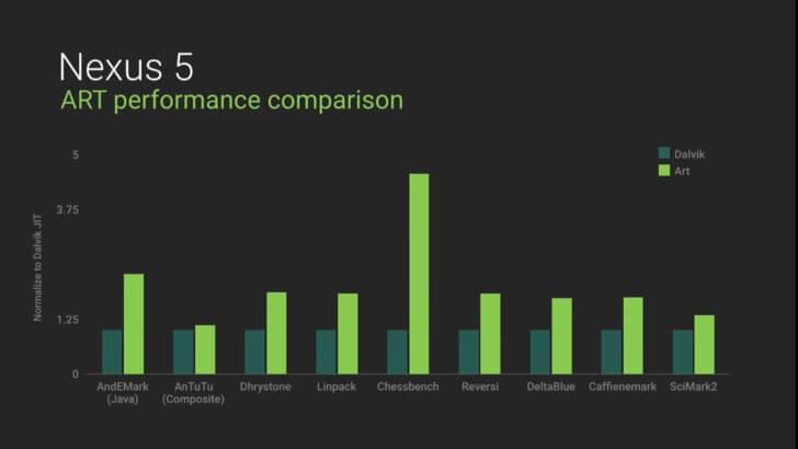 сравнение производительность ART и Dalvik