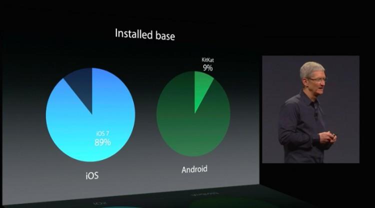 iOS 7 vs Kitkat