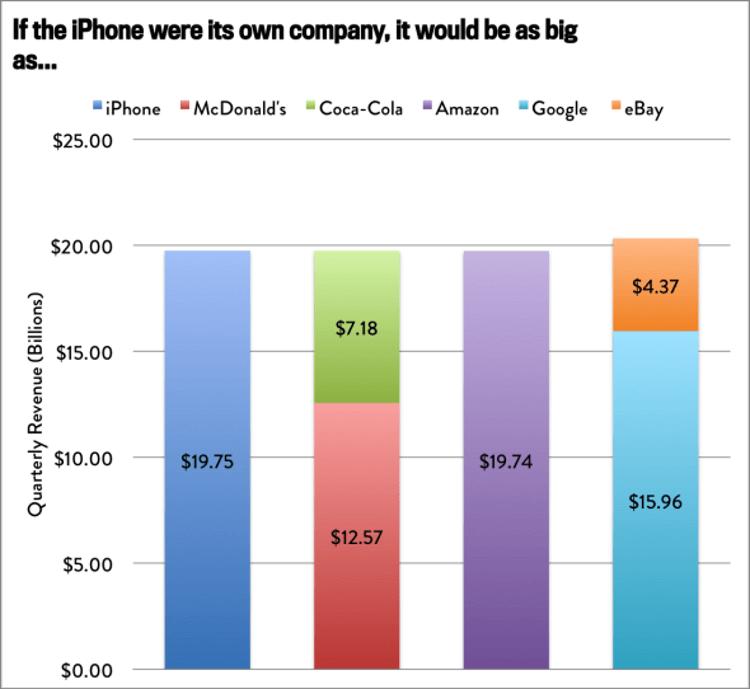 Сравнение продаж iPhone с показателями различных компаний