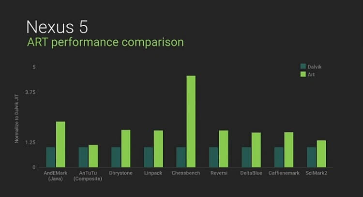 Скорость ART Android L