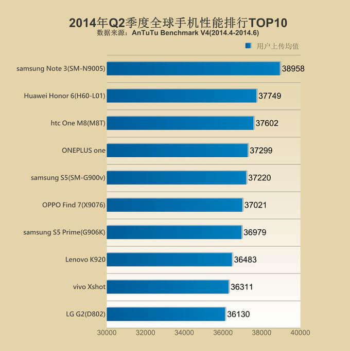 AnTuTu Top10