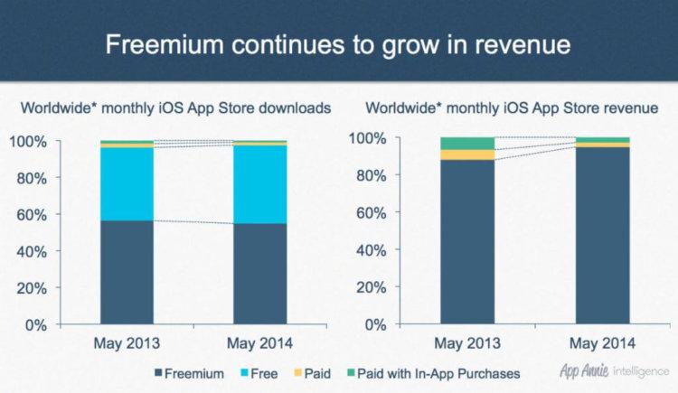 freemium на iOS