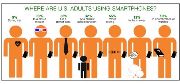 статистика применения смартфона в разных местах