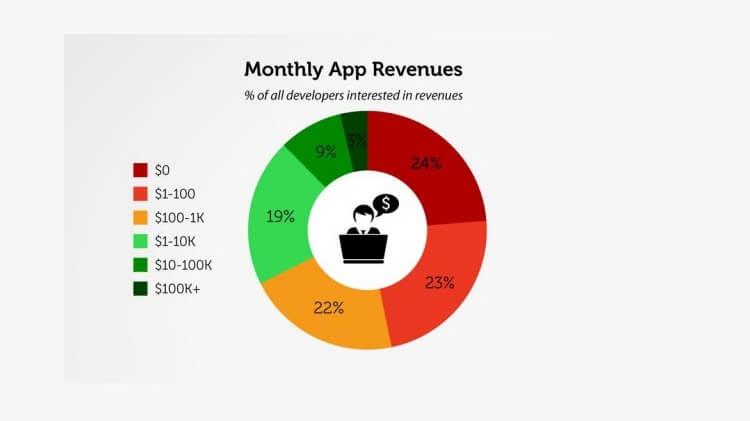 месячный доход разработчиков приложений