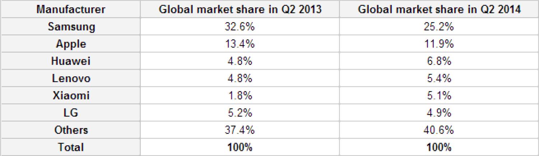Топ производителей смартфонов на рынке