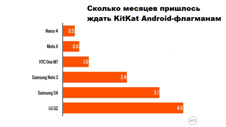 срок обновлений Android