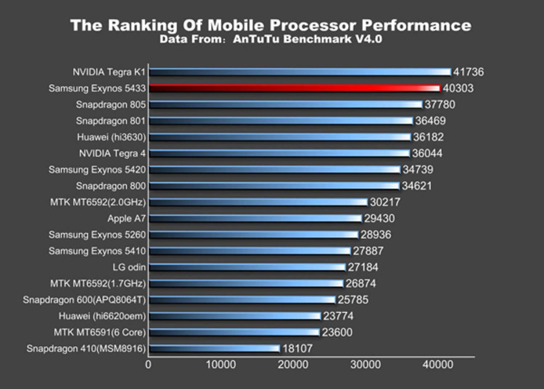 Samsung Exynos 5433 по показателям производительности
