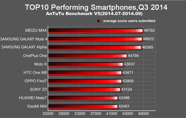 Топ 10 смартфонов по версии AnTuTu