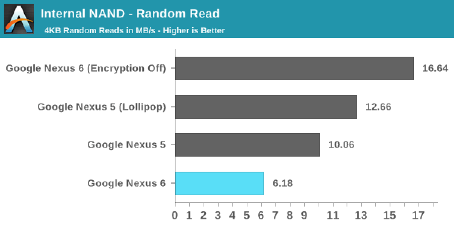 lollipop read speed