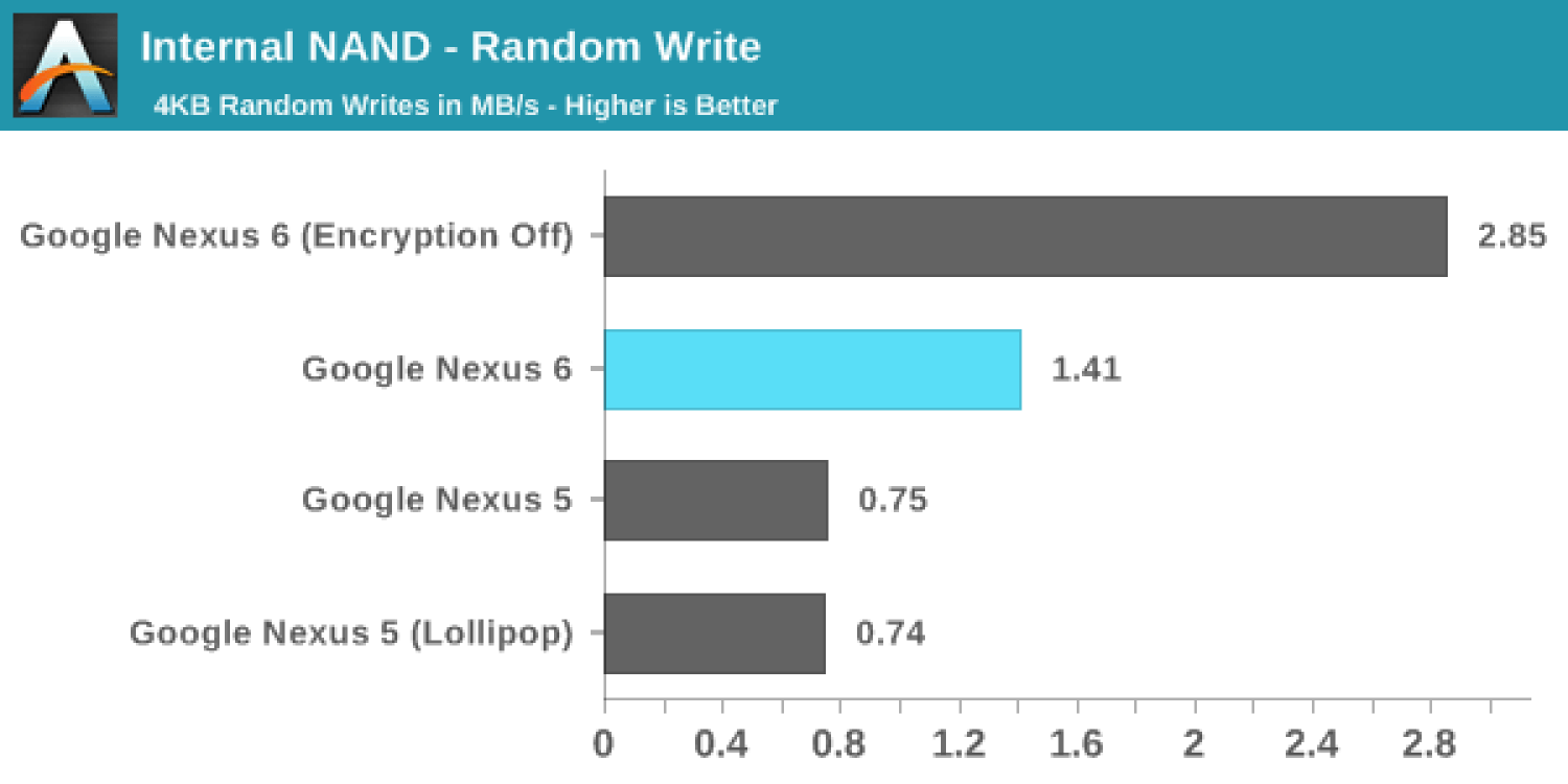 lollipop write speed