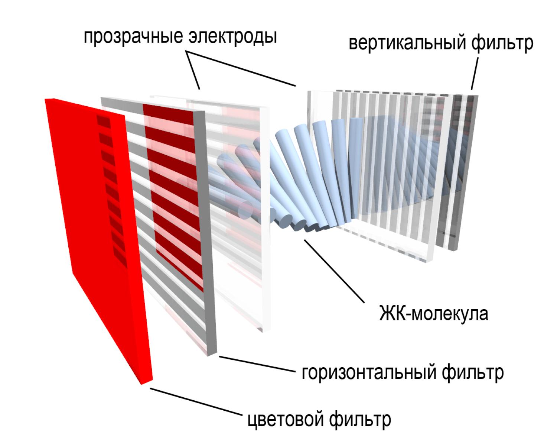 LCD_subpixel_(ru)