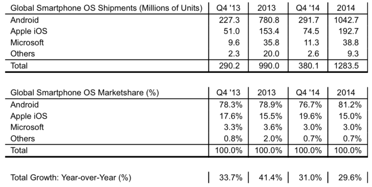 2015-01-30 12-04-36 Strategy Analytics: Android Shipped 1 Billion Smartphones Worldwide in 2014 -- BOSTON, Jan. 29, 2015  P