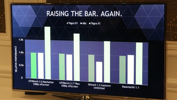 Tegra X1 Performance
