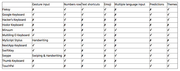 2015-02-12 17-17-11 Guide: In-Depth Look at the Best Android Keyboards - XDA Forums