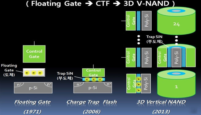 3D-V-NAND