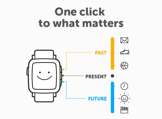 pebble time interface