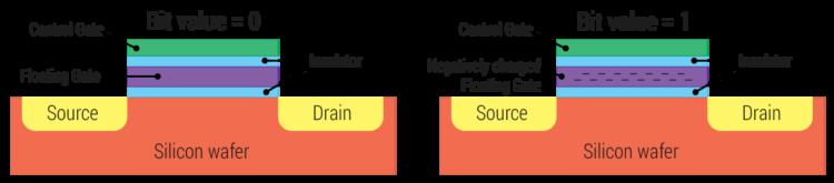 Floating_gate_transistor
