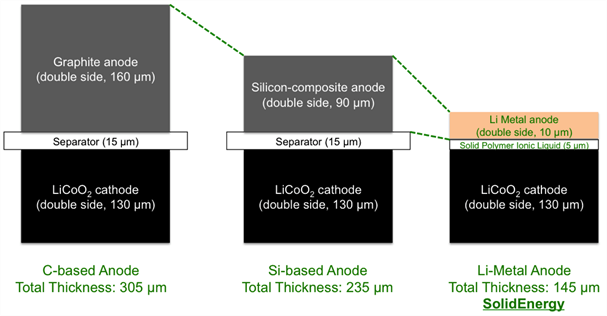 SolidEnergys-battery-tech.jpg