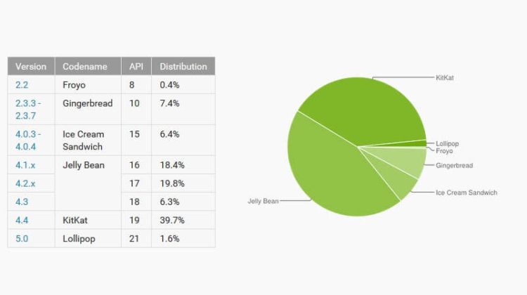 android share february 2015