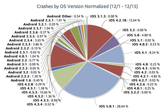 стабильность версий ios и android 2012