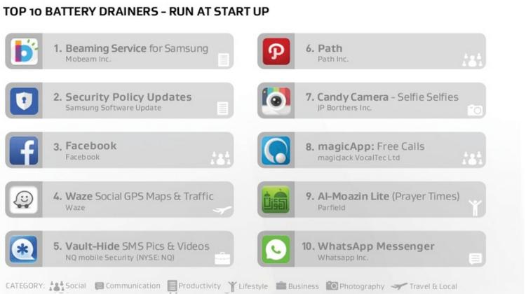 top 10 start-up drain