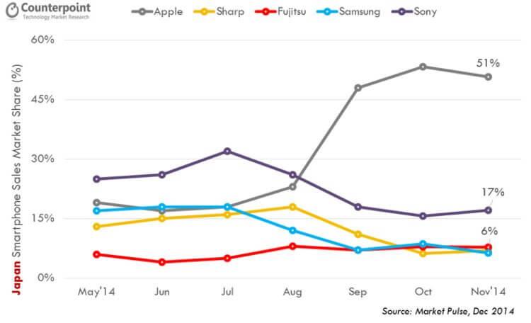 Японский рынок смартфонов ноябрь 2014 года