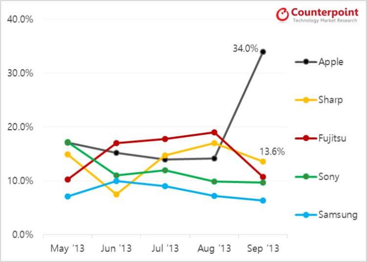 Японский рынок смартфонов сентябрь 2013 года