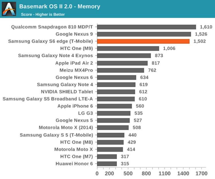 Бенчмарки Galaxy S6 Edge в сравнении с другими устройствами