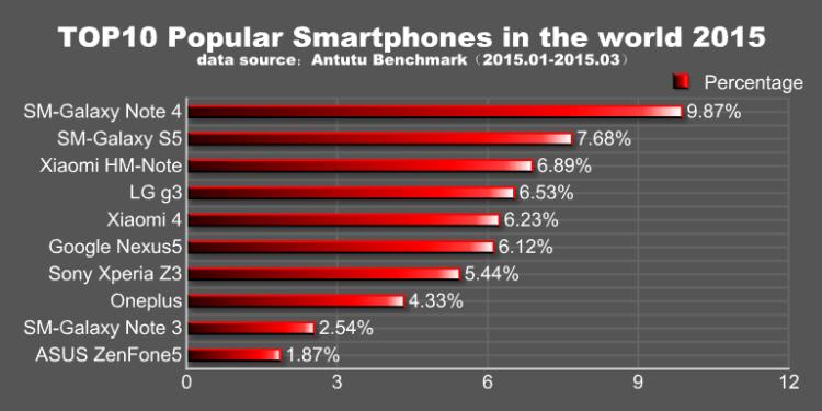 Топ 10 самых популярных смартфонов