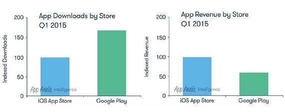 app-annie-q1-app-store-stats