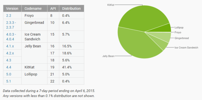 april 2015 android distribution