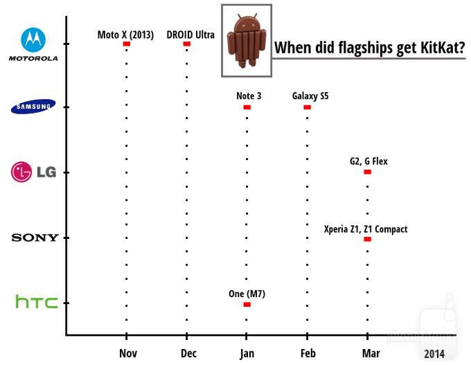 KitKat-chart