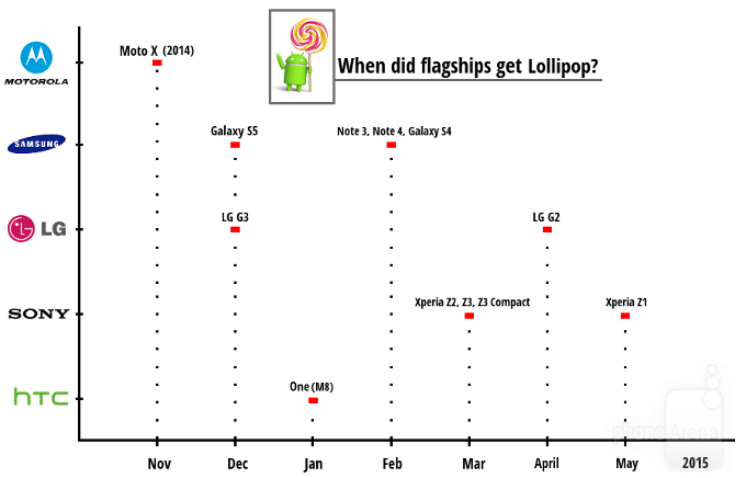 Lollipop-chart
