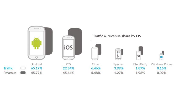 прибыль от мобильной рекламы