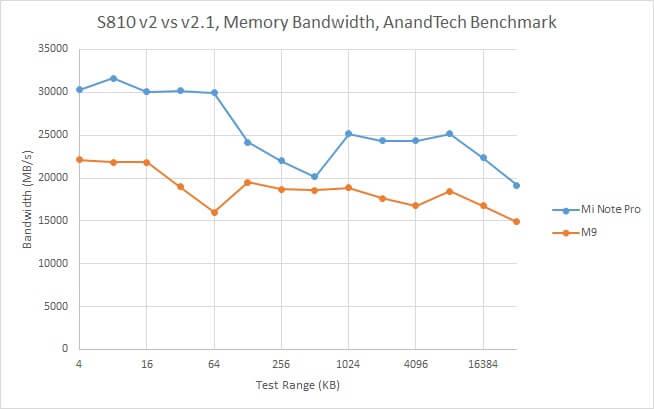 Snapdragon-810-v2-Memory-Bandwidth