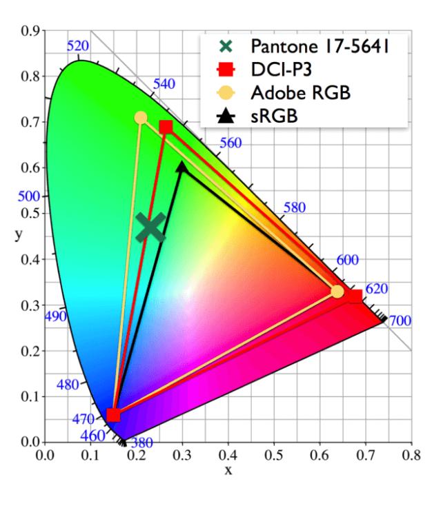 Wide-display-color-gamuts