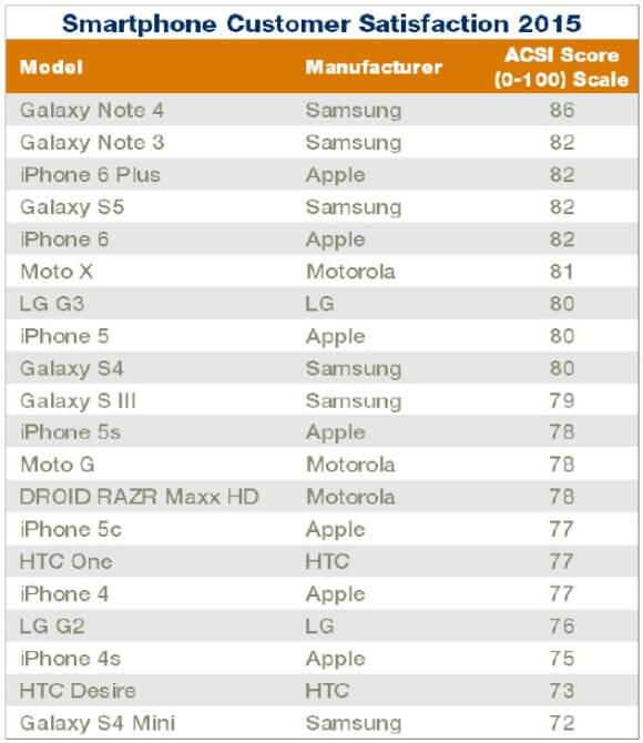 acsi top удовлетворенности смартфонами