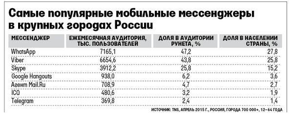 massenger statistic in Russia
