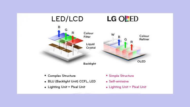 OLED и LCD