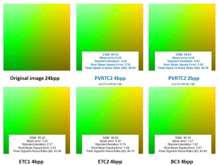 PVRTC2_4bpp_2bpp_ETC1_ETC2_BC3