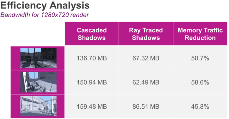 PowerVR-Ray-Tracing-efficiency-analysis-2-840x439