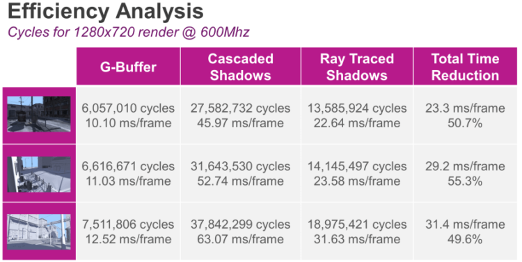PowerVR-Ray-Tracing-efficiency-analysis-3-840x422