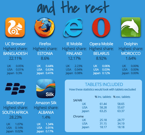 Which-mobile-browser-is-used-the-most-in-your-country (10)