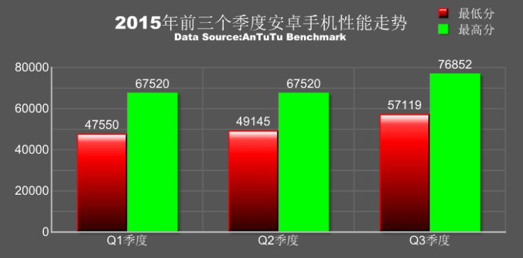 AnTuTu-ranking-of-the-fastest-Android-phones-in-Q3 (1)