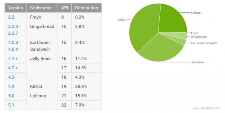 Android october stats