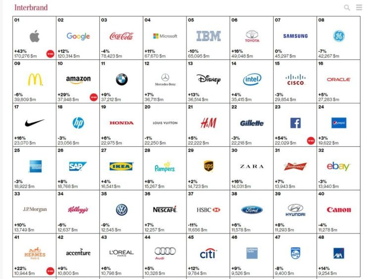 top100 brands part 1