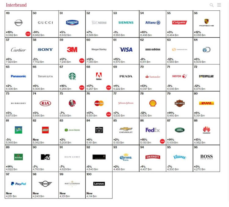 top100 brands part 2